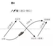 什么是转口贸易套利_什么是转口贸易?转口贸易有哪些模式区别是什么?